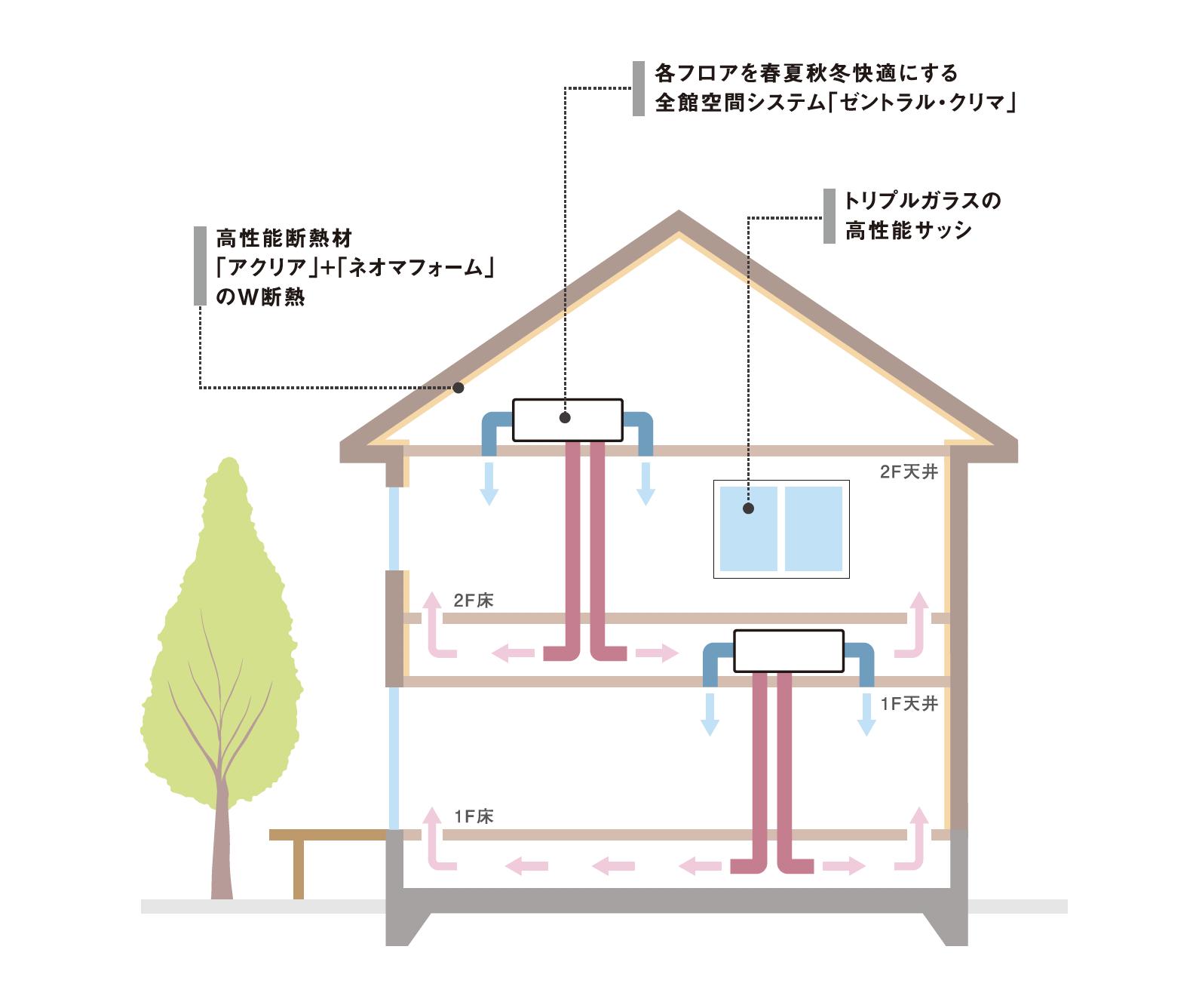 nexシステム図